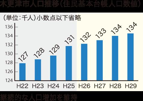 木更津市人口推移グラフ