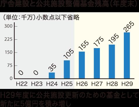 庁舎建設と公共施設整備基金残高グラフ